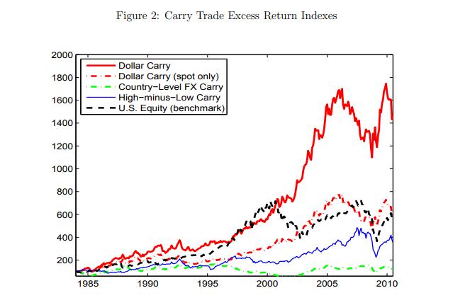 Dollar Carry Trade