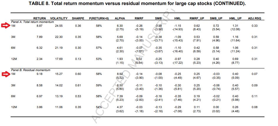 Residual Momentum Factor