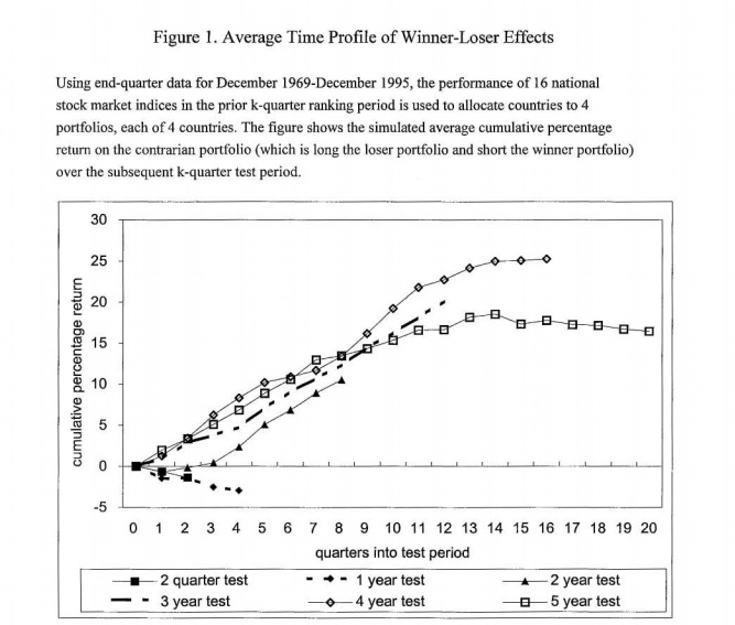 Reversal Effect in International Equity ETFs