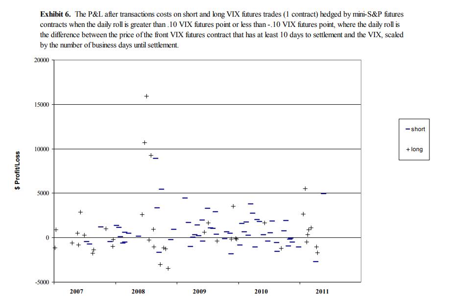 Exploiting Term Structure of VIX Futures