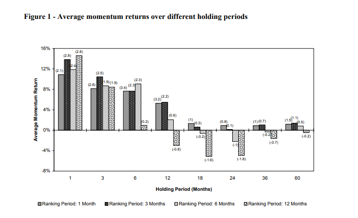 21 Momentum Effect in Commodities