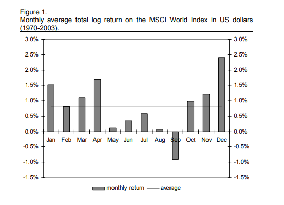 Market Seasonality Effect in World Equity Indexes