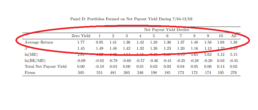 Net Payout Yield Effect