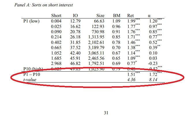 Short Interest Effect – Long-Short Version