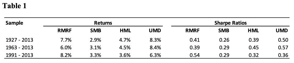 Momentum Factor Effect in Stocks