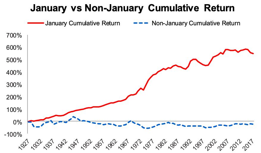 Size Factor - Small Capitalization Stocks Premium