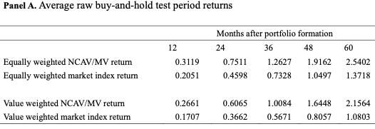Net Current Asset Value Effect