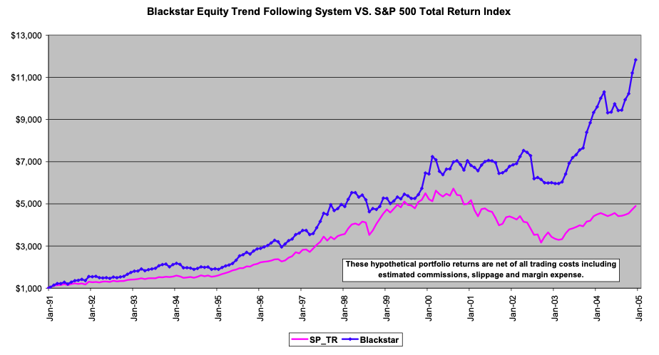 Trend-following Effect in Stocks