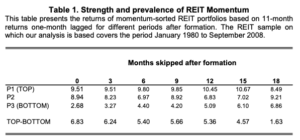 Momentum Factor Effect in REITs