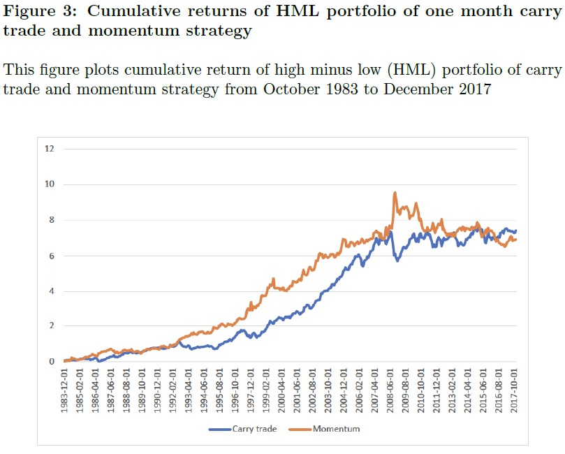 Currency Carry and Currency Momentum strategies