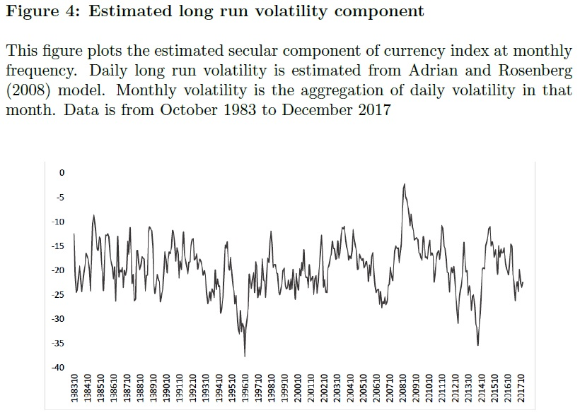 Long Run Currency volatility component