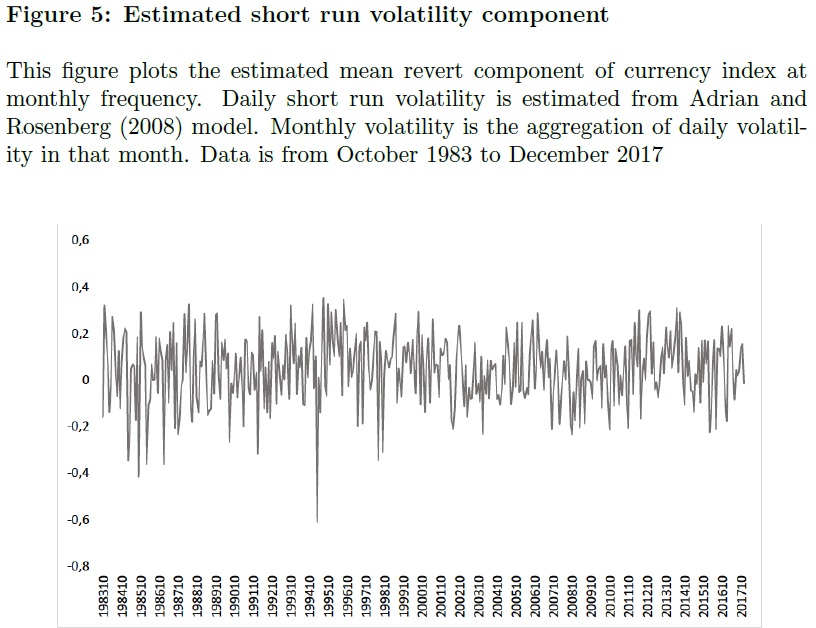 Short Run Volatility Component