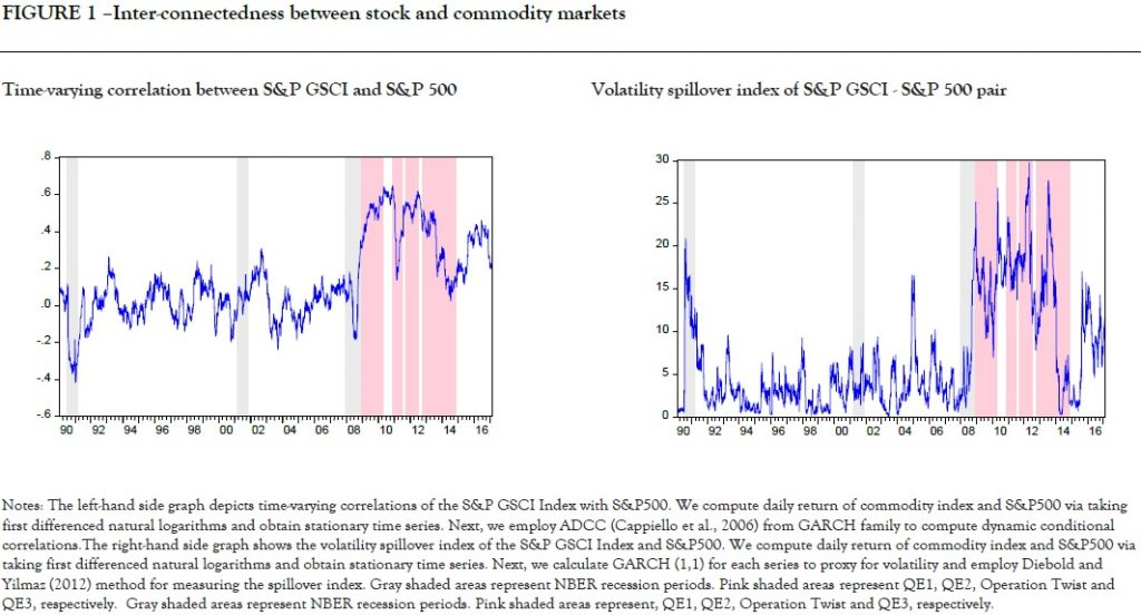 Inter-connectedness between stock and commodity markets