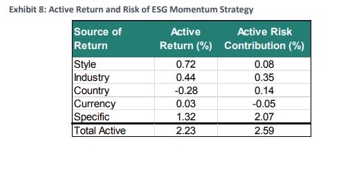 ESG Factor Momentum Strategy