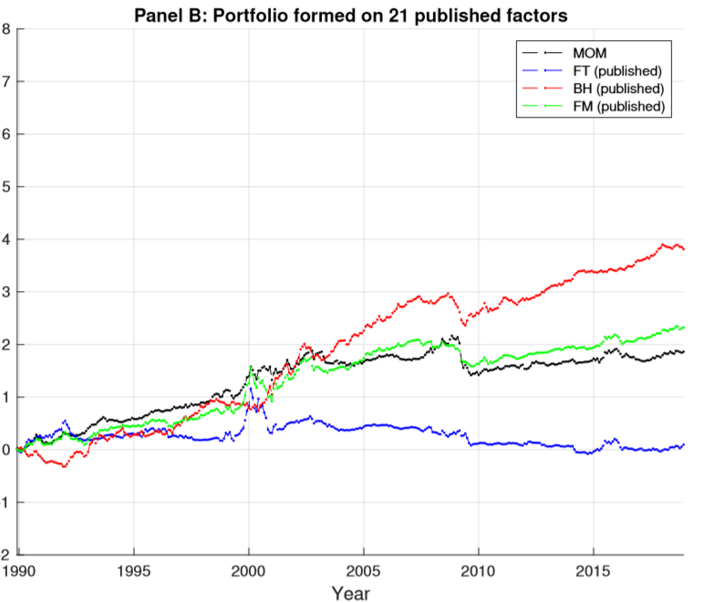 Post-publication return of factor investing strategies