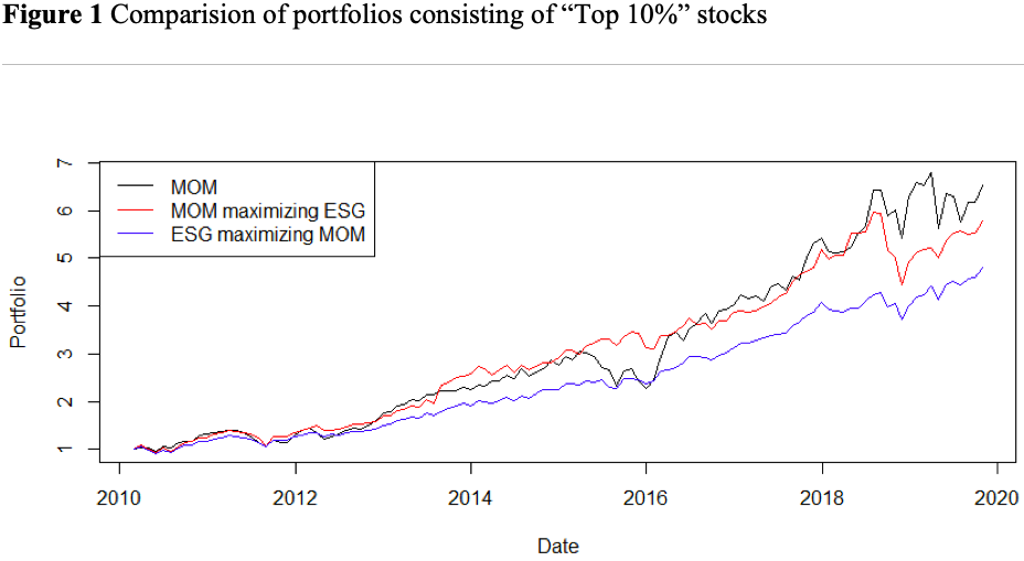ESG, Price Momentum and Stochastic Optimization