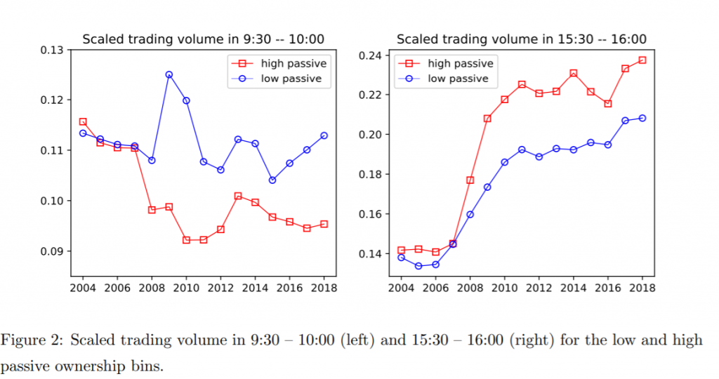 Intraday scaled trading volume