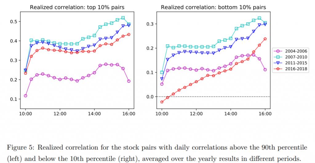 Intraday correlation of stocks