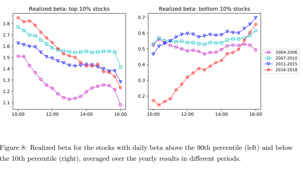 Intraday realized beta of stocks