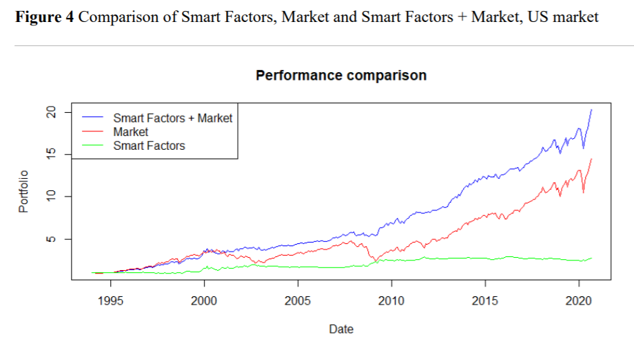 Combining Smart Factors Momentum and Market Portfolio