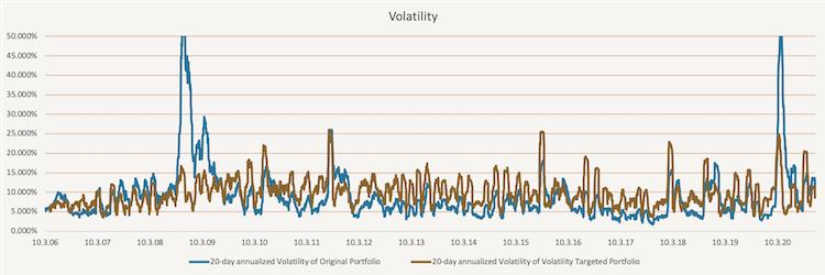 Simple Volatiliy Targeting - Comparison of volatilities