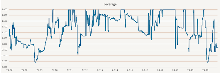 Tactical Volatility Targeting - leverage