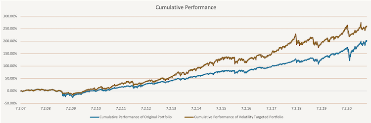 actical Volatility Targeting - Equity Curves