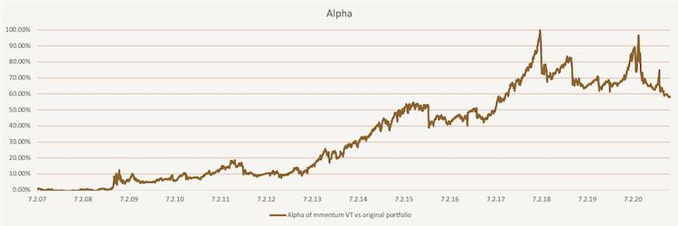 Tactical Volatility Targeting - Alpha