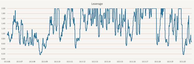 Simple Volatility Targeting - leverage
