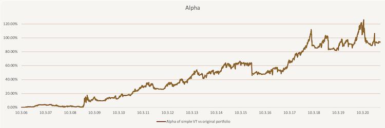 Volatility Targeting - Alpha