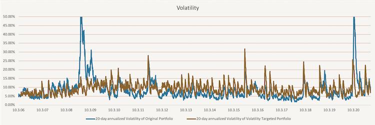 EWMA volatility targeting