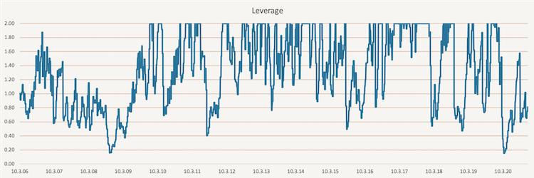 EWMA Volatility Targeting - leverage