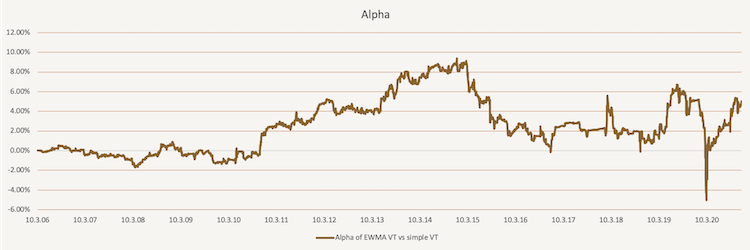 EWMA Volatility Targeting - Alpha