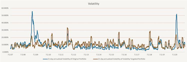 Tactical Volatility Targeting