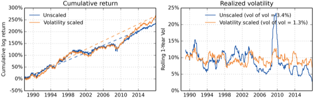Unscaled and volatility scaled