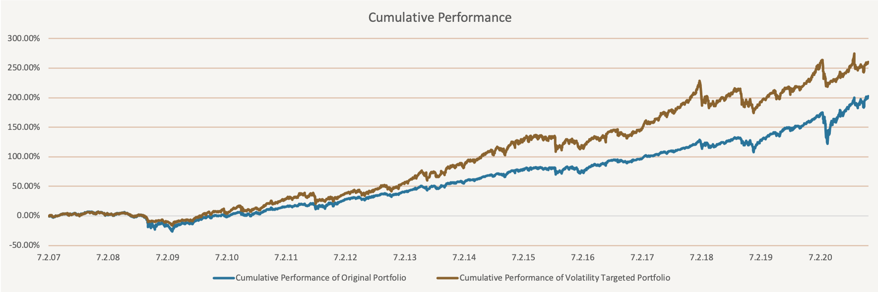 Tactical Volatility targeting - equity curves
