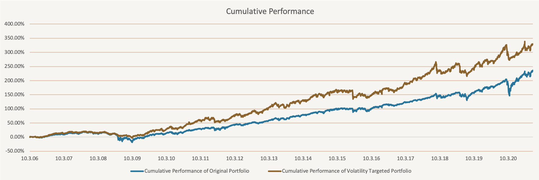 Simple volatility targeting - equity curves