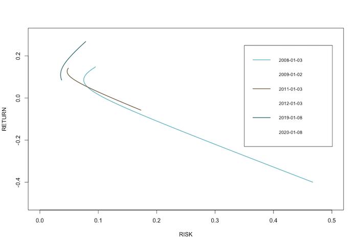 EfficientFrontier-Example2