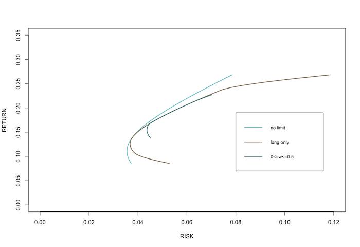 EfficientFrontier-Example3
