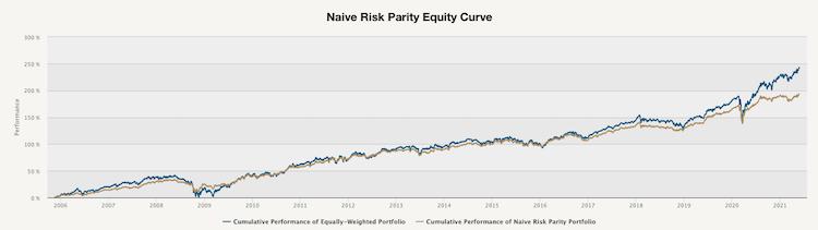 obr2-cumulative.performance.chart
