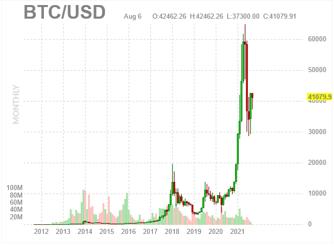 bitcoin systematic trading)
