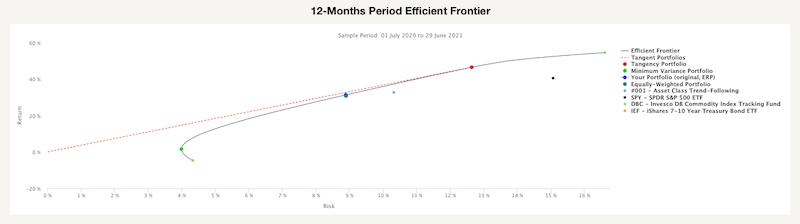 12-Months Period Efficient Frontier