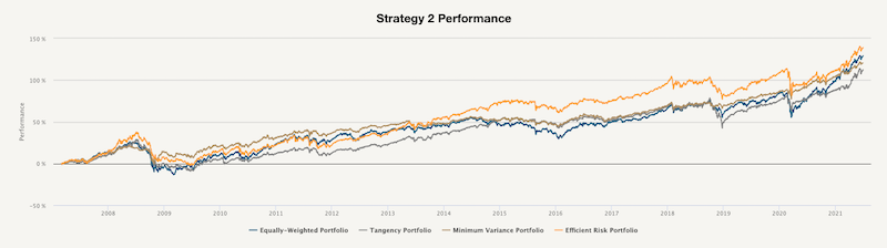 Strategy 2 Performance