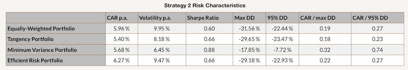 Strategy 2 Risk Characteristics