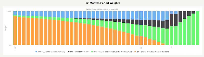 12-Months Period Weights