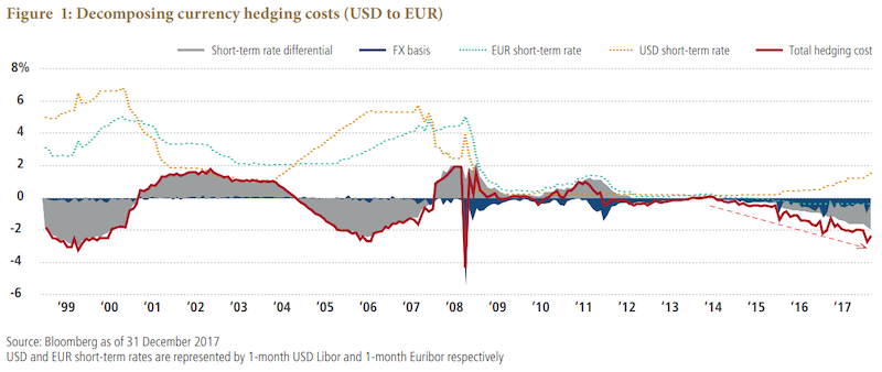 Currency Hedging Costs