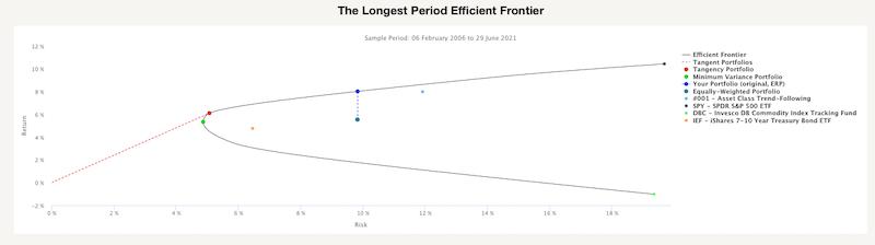 The Longest Period Efficient Frontier