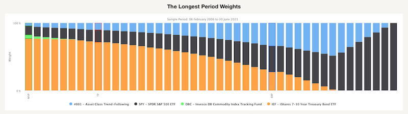 The Longest Period Weights