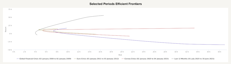 Selected Periods Efficient Frontiers