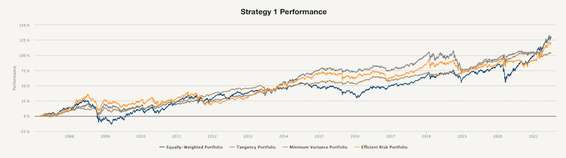 Strategy 1 Performance